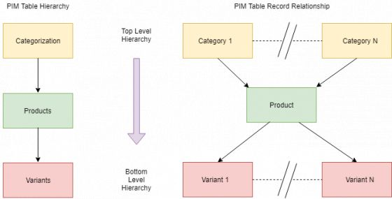 Order of the hierarchy of the Sales Layer PIM tables